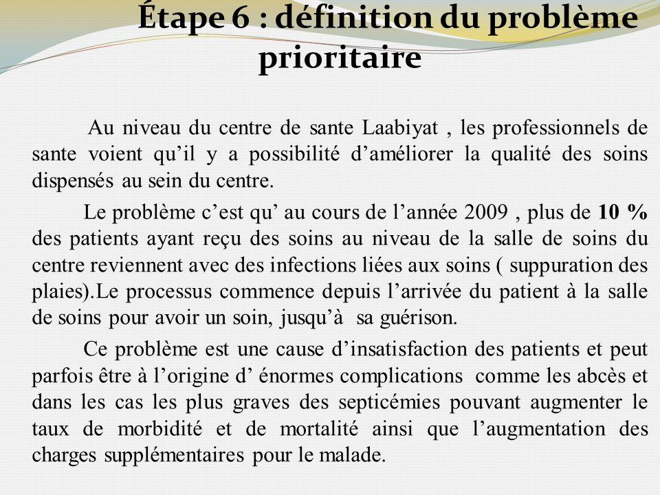 Étape 6 : définition du problème prioritaire