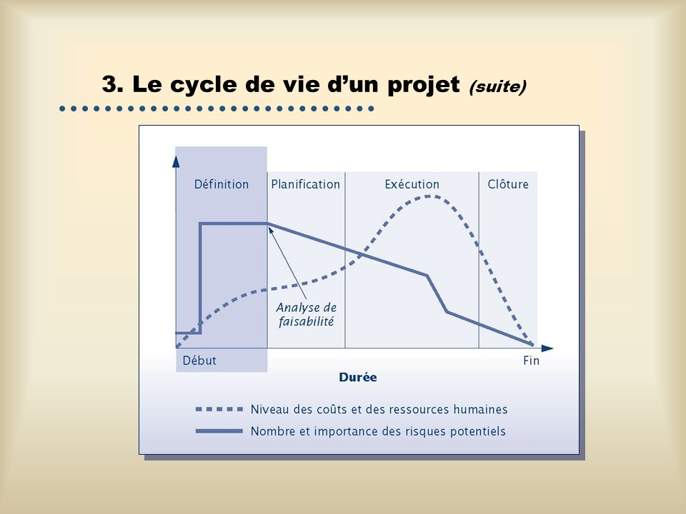 3. Le cycle de vie d'un projet (suite)