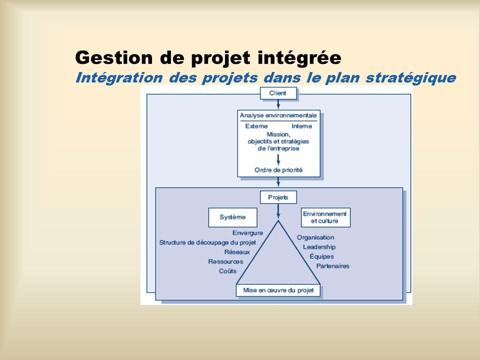 Gestion de projet intégrée Intégration des projets dans le plan stratégique