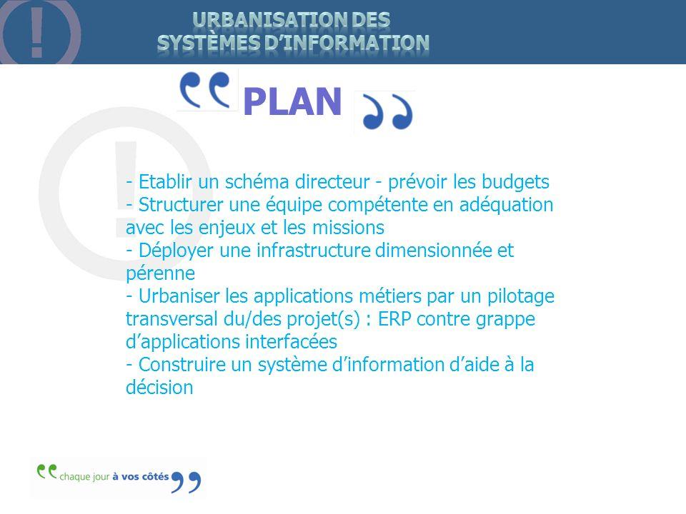 Urbanisation des systèmes d'information
