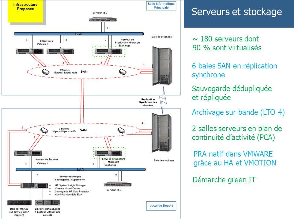 Serveurs et stockage ~ 180 serveurs dont 90 % sont virtualisés