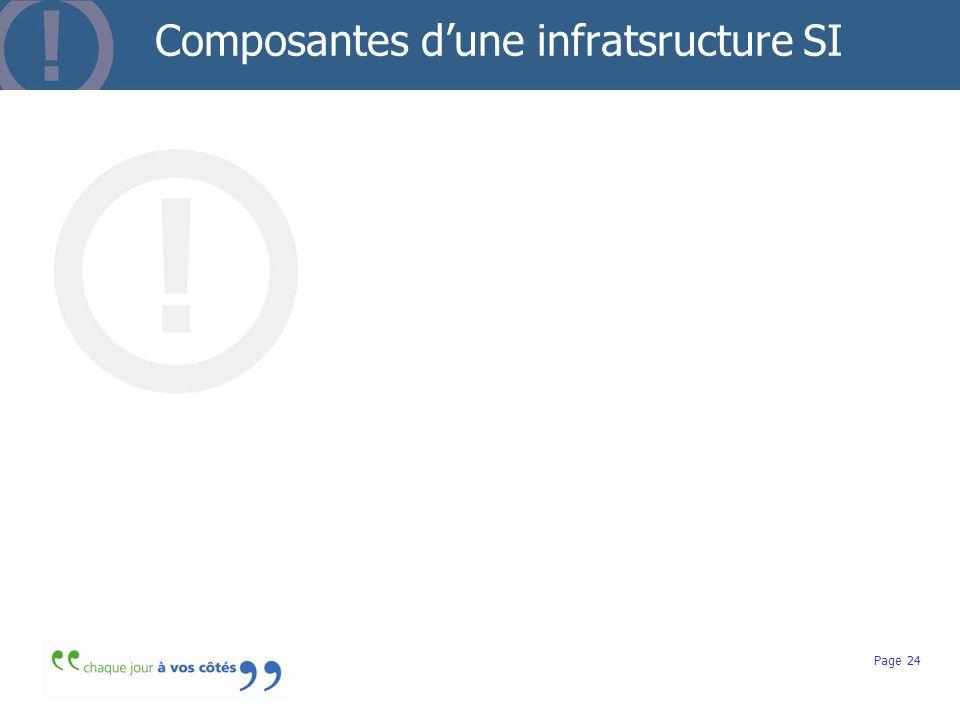 Composantes d'une infratsructure SI