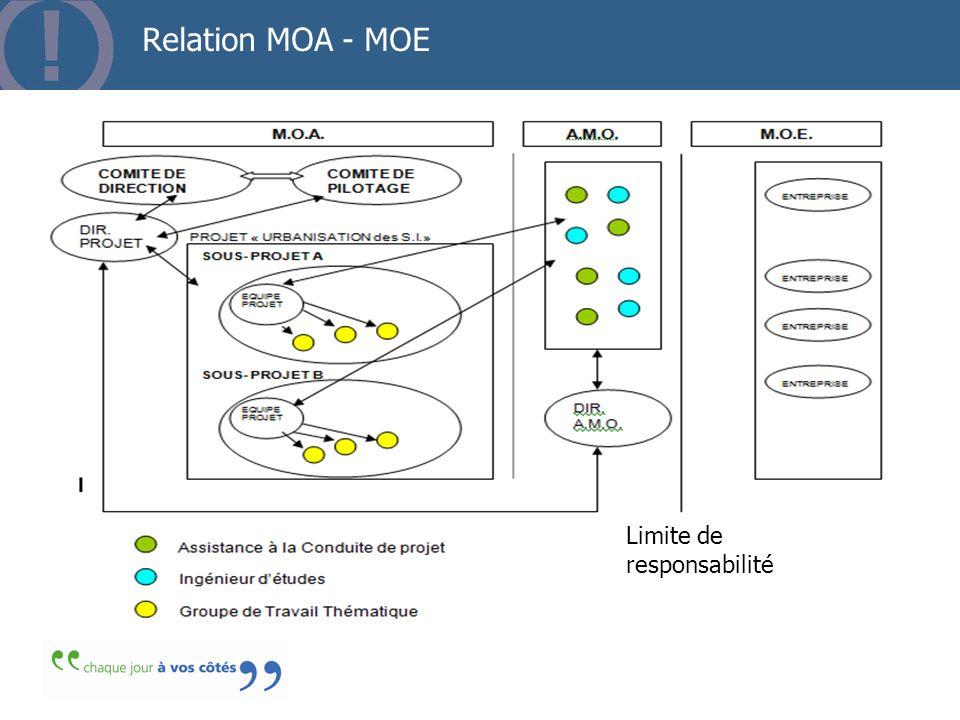 Relation MOA - MOE 3636 Limite de responsabilité
