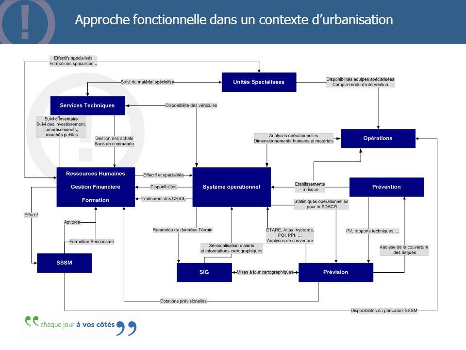 Approche fonctionnelle dans un contexte d'urbanisation
