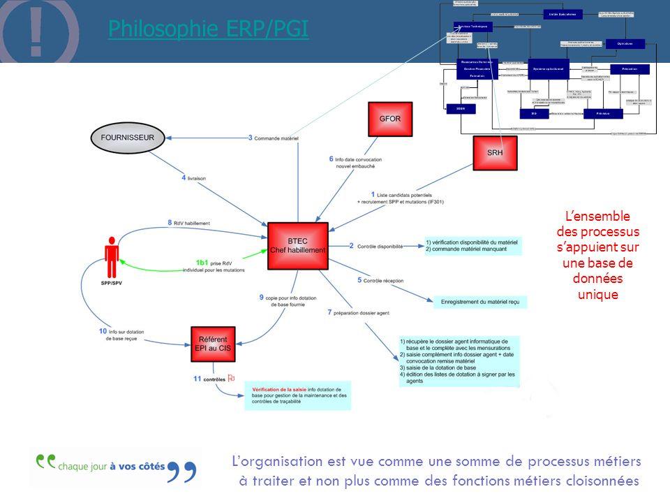 Philosophie ERP/PGIL'ensemble des processus. s'appuient sur une base de données. unique. L'organisation est vue comme une somme de processus métiers.