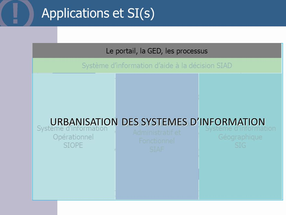 Applications et SI(s) URBANISATION DES SYSTEMES D'INFORMATION