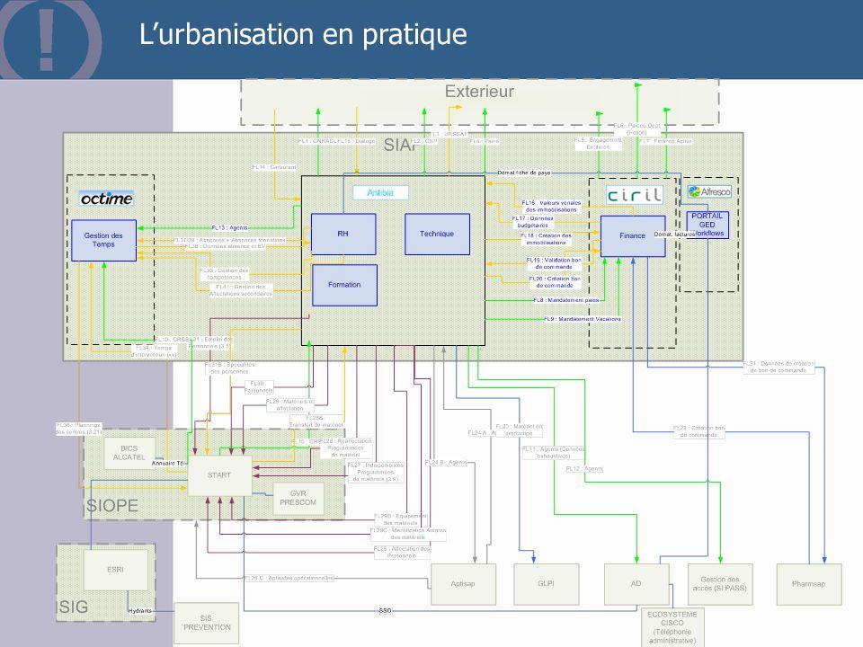 L'urbanisation en pratique