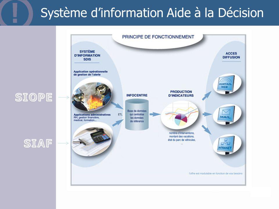 Système d'information Aide à la Décision