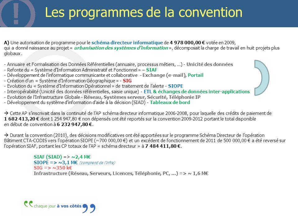 Les programmes de la convention