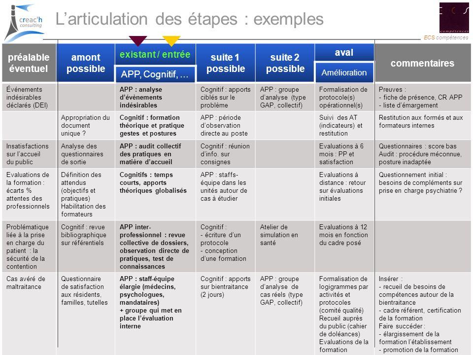 L'articulation des étapes : exemples