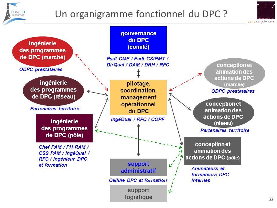 Un organigramme fonctionnel du DPC