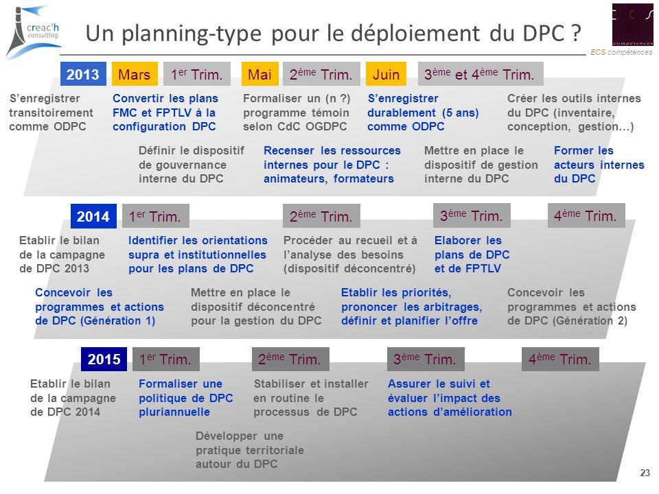 Un planning-type pour le déploiement du DPC