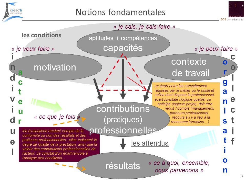 Notions fondamentales