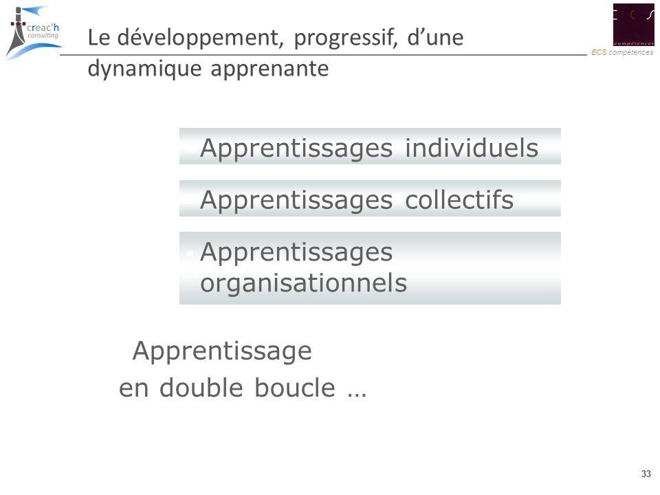 … Le développement, progressif, d'une dynamique apprenante. Apprentissages individuels. Apprentissages collectifs.