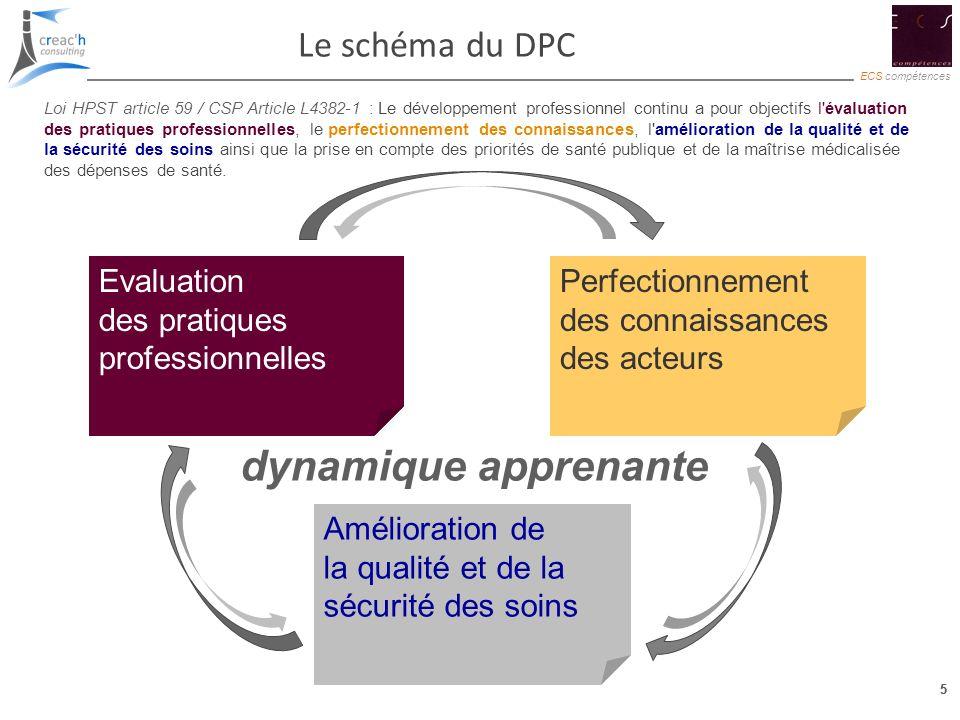 dynamique apprenante Le schéma du DPC