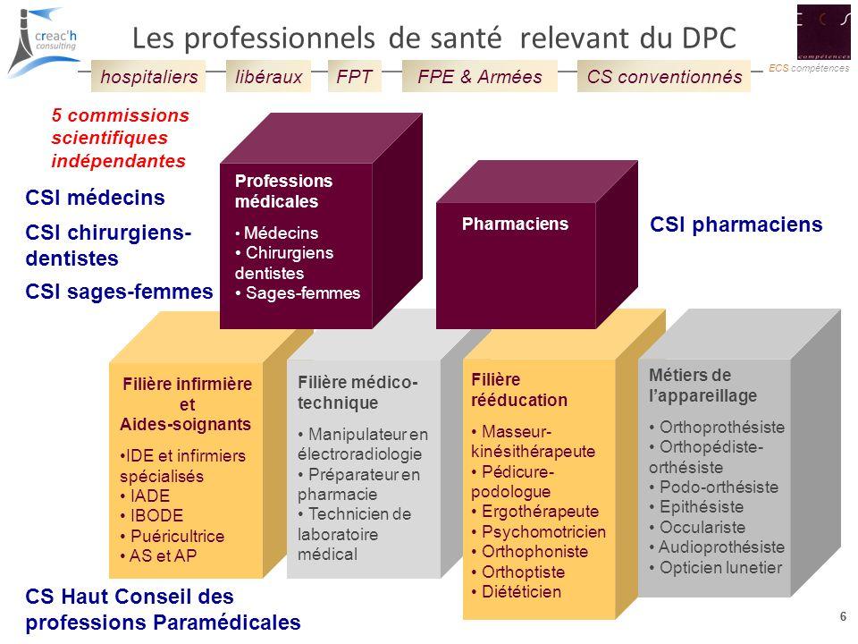 Les professionnels de santé relevant du DPC
