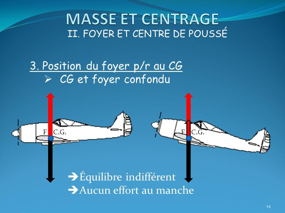 MASSE ET CENTRAGE 3. Position du foyer p/r au CG CG et foyer confondu