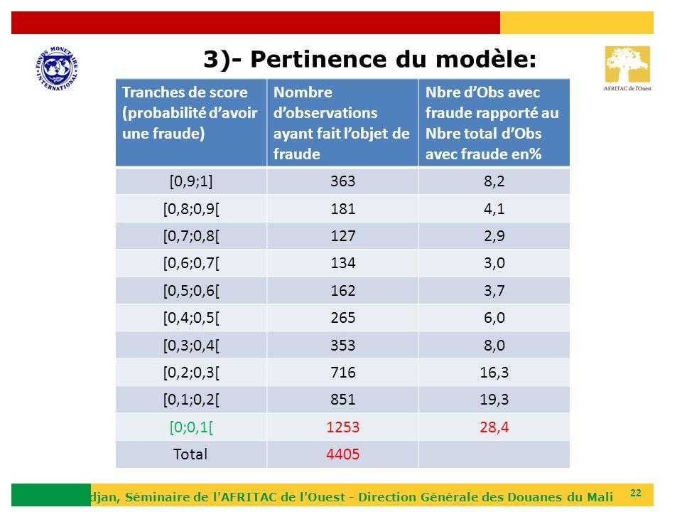 3)- Pertinence du modèle: