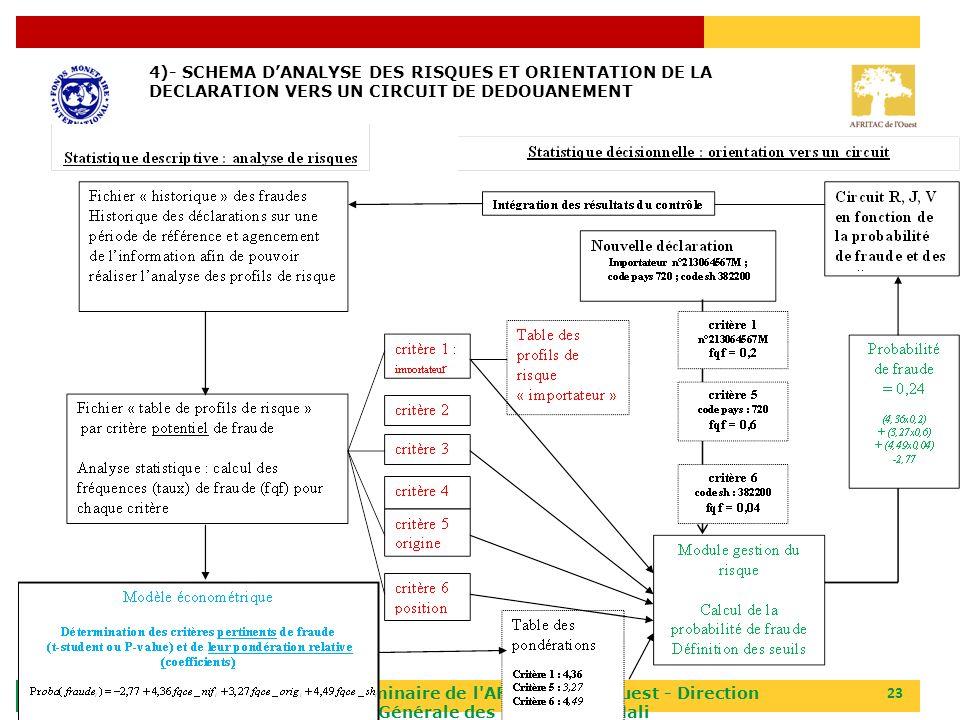 4)- SCHEMA D'ANALYSE DES RISQUES ET ORIENTATION DE LA DECLARATION VERS UN CIRCUIT DE DEDOUANEMENT