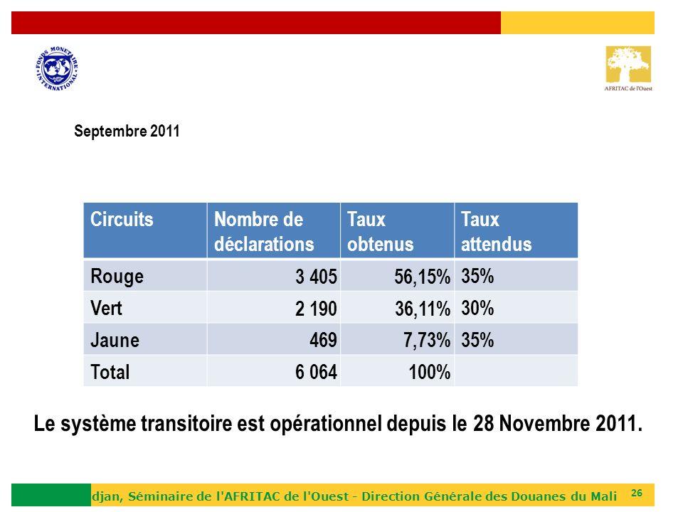 Le système transitoire est opérationnel depuis le 28 Novembre 2011.