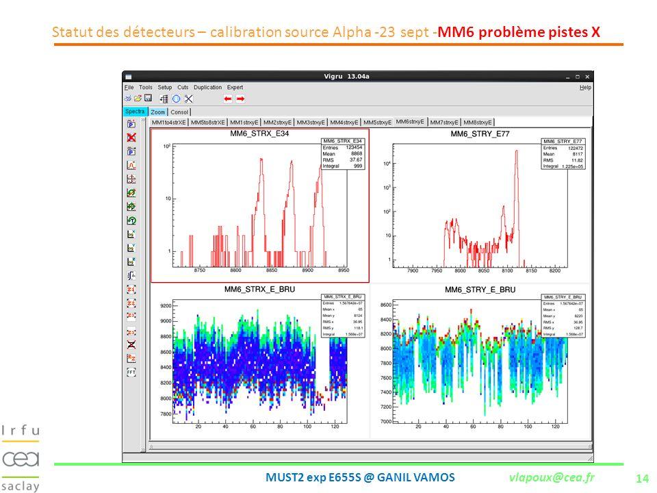 Statut des détecteurs – calibration source Alpha -23 sept -MM6 problème pistes X
