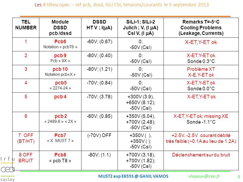 Les 8 télescopes – ref pcb, dssd, SiLi CSI, tensions/courants le 5 septembre 2013
