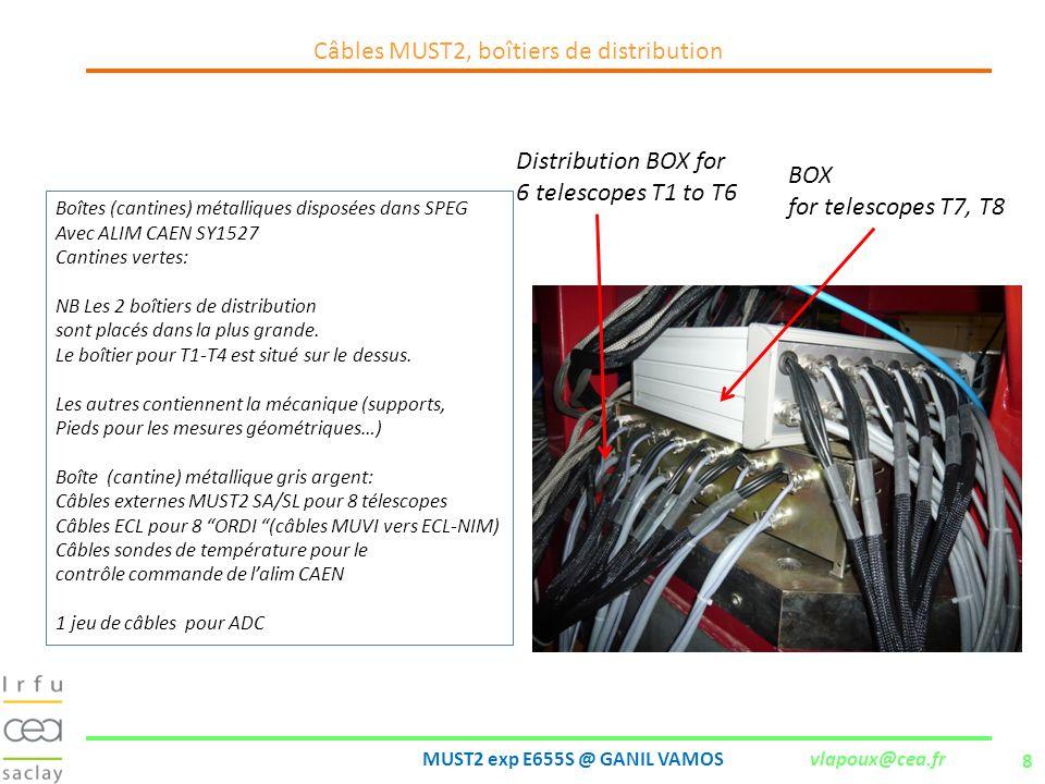Câbles MUST2, boîtiers de distribution