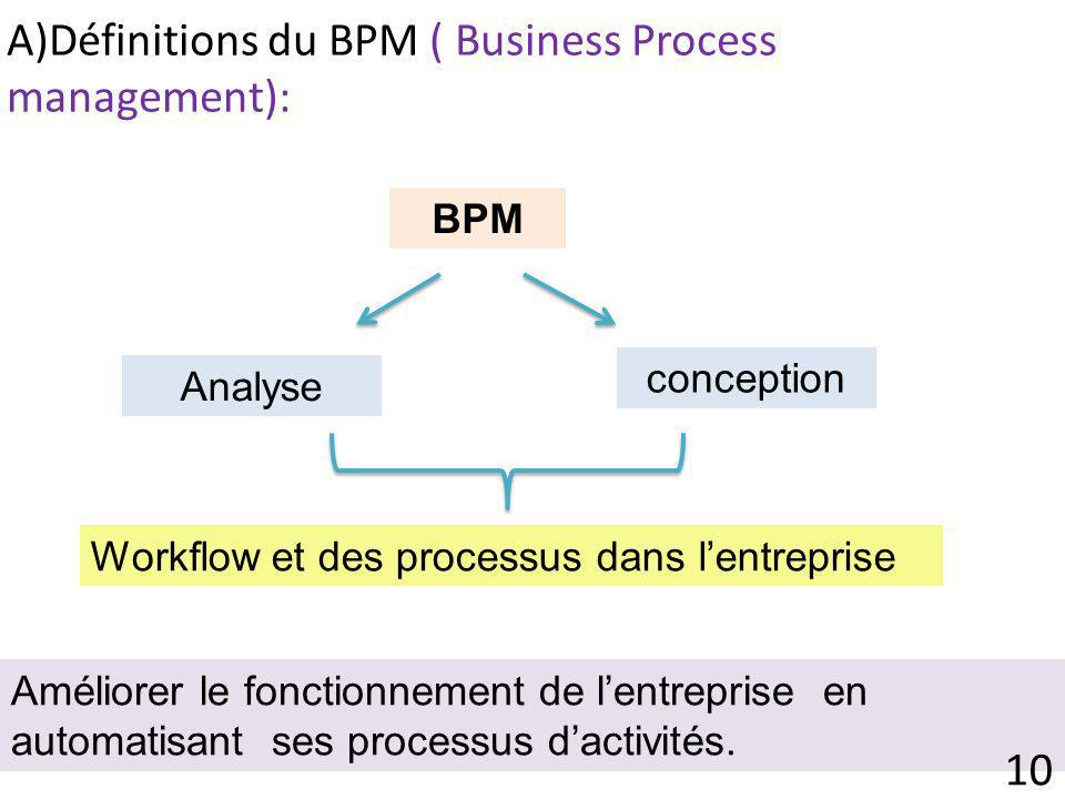 A)Définitions du BPM ( Business Process management):