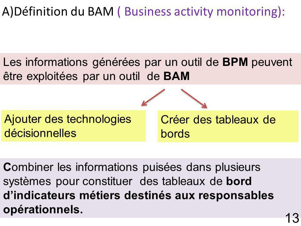 A)Définition du BAM ( Business activity monitoring):
