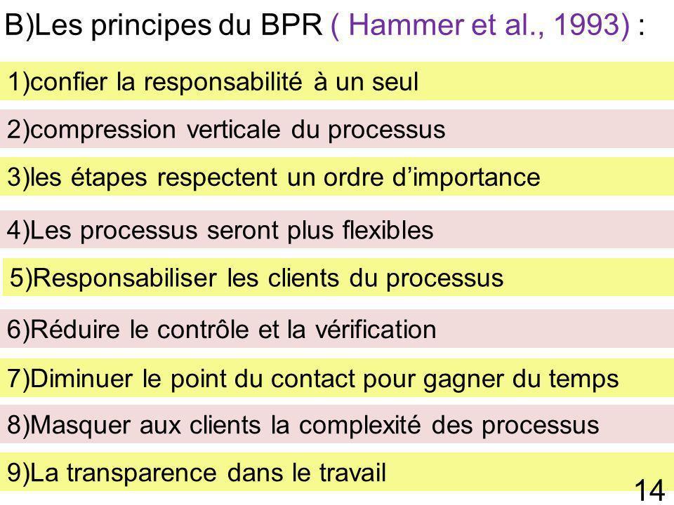 B)Les principes du BPR ( Hammer et al., 1993) :