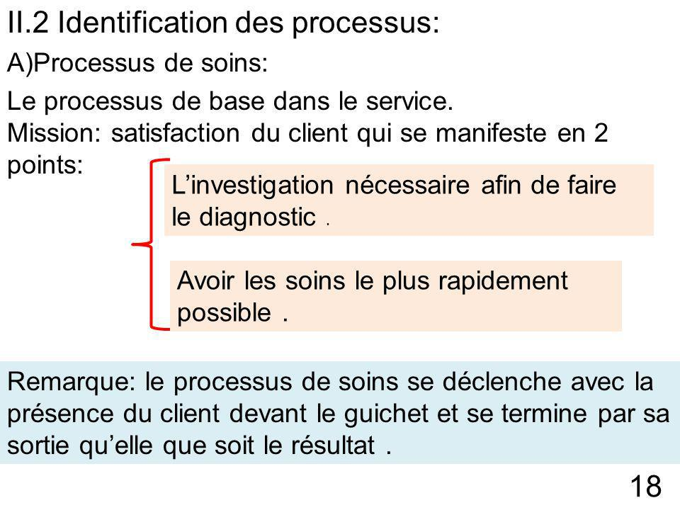II.2 Identification des processus: