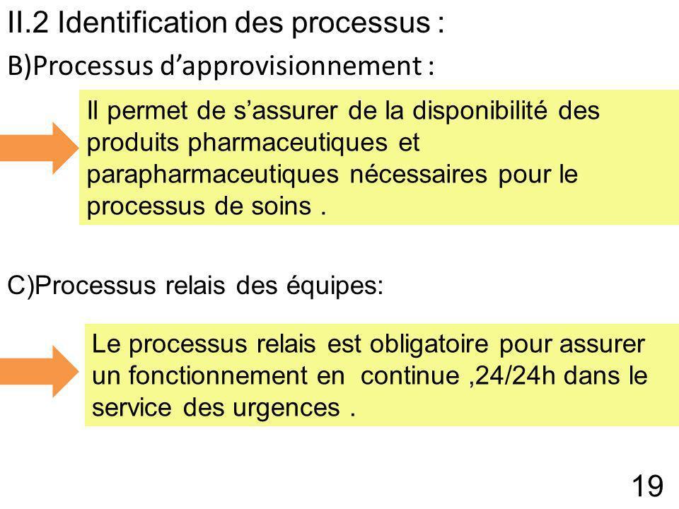 II.2 Identification des processus : B)Processus d'approvisionnement :