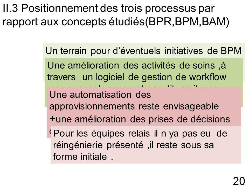 II.3 Positionnement des trois processus par rapport aux concepts étudiés(BPR,BPM,BAM)