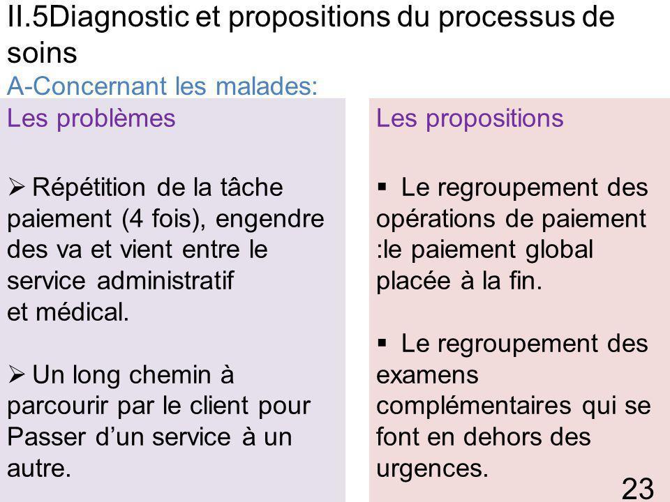 II.5Diagnostic et propositions du processus de soins A-Concernant les malades: