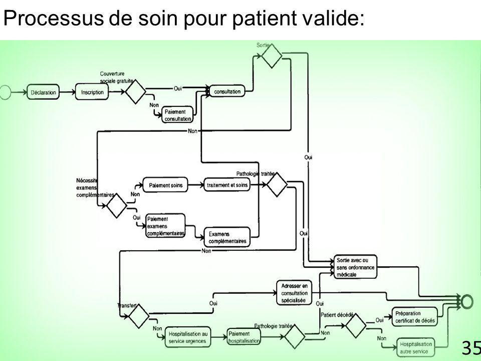 Processus de soin pour patient valide:
