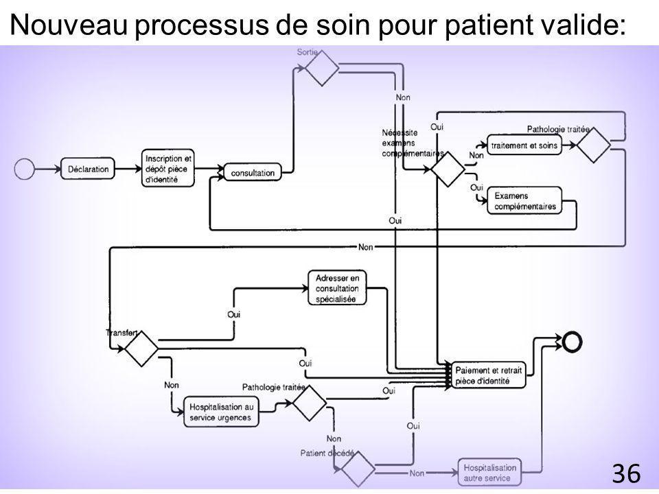 Nouveau processus de soin pour patient valide: