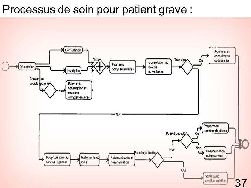 Processus de soin pour patient grave :