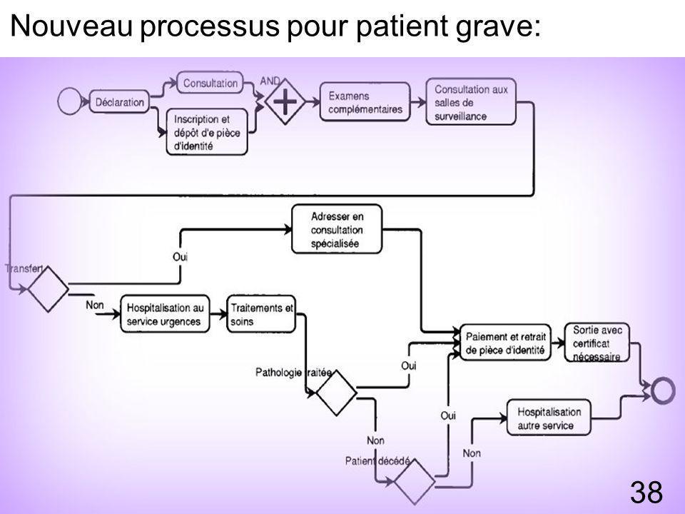Nouveau processus pour patient grave: