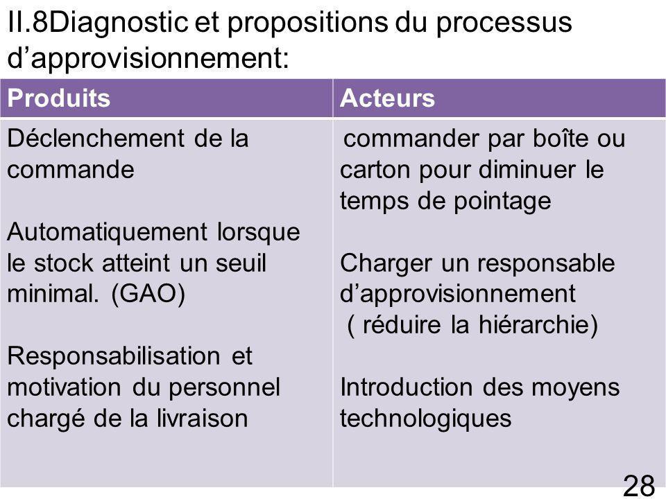 II.8Diagnostic et propositions du processus d'approvisionnement: