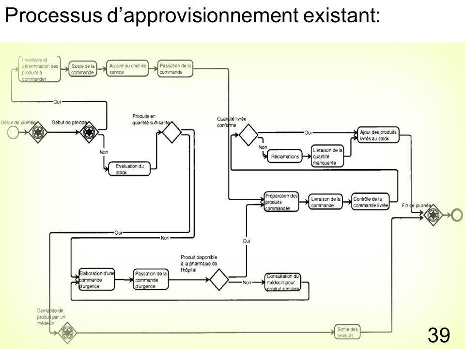 Processus d'approvisionnement existant: