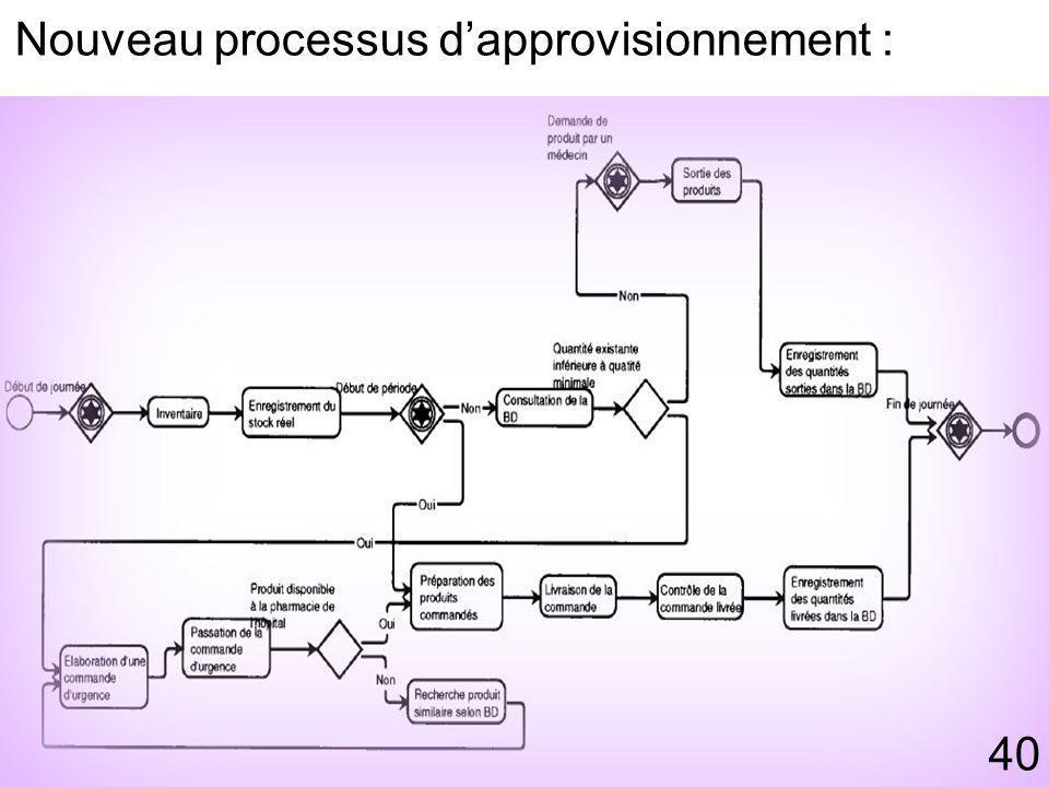 Nouveau processus d'approvisionnement :