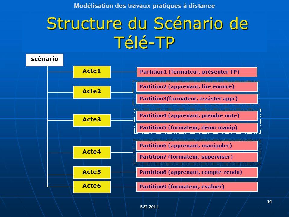 Structure du Scénario de Télé-TP