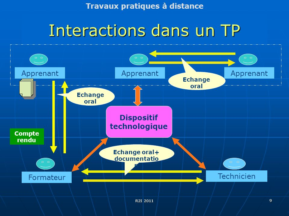 Interactions dans un TP