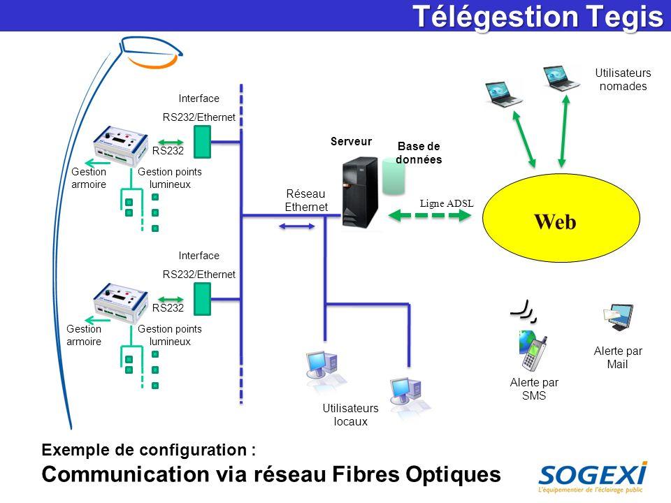 Télégestion Tegis Utilisateurs nomades. Interface. RS232/Ethernet. Serveur. Base de données. RS232.
