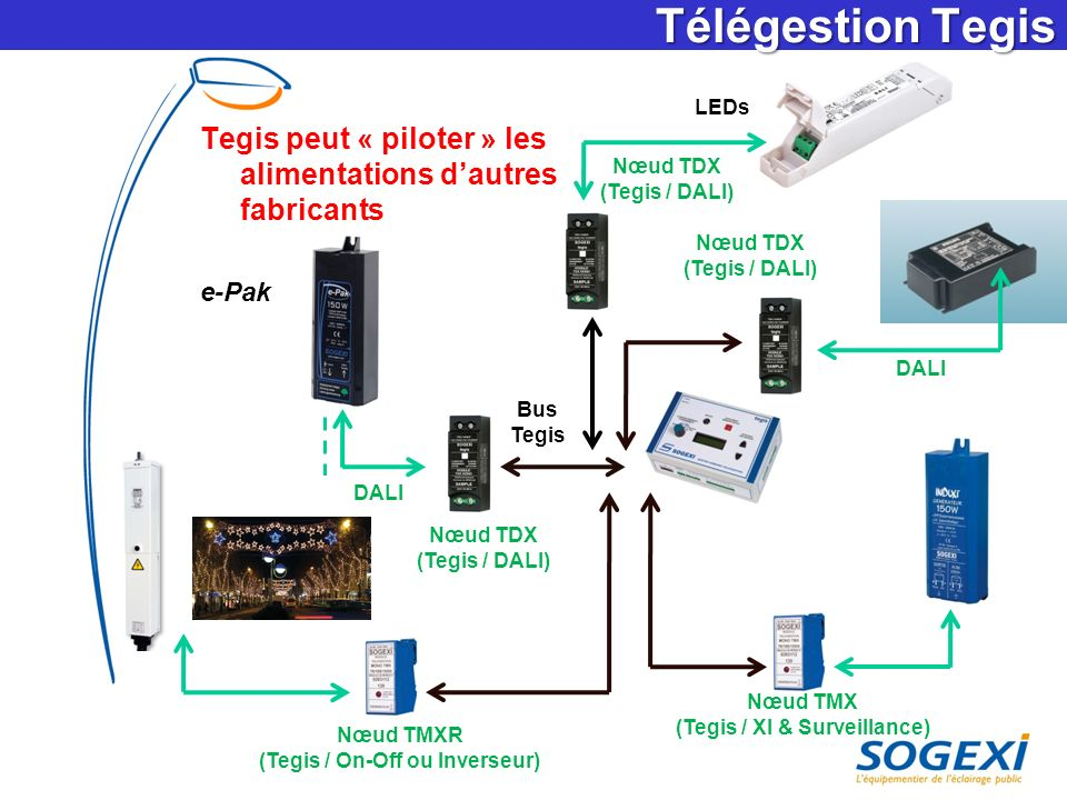 (Tegis / XI & Surveillance) (Tegis / On-Off ou Inverseur)