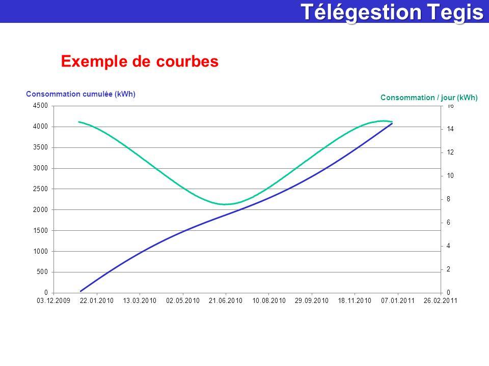 Télégestion Tegis Exemple de courbes 35 Mode Standard Mode Sérénité