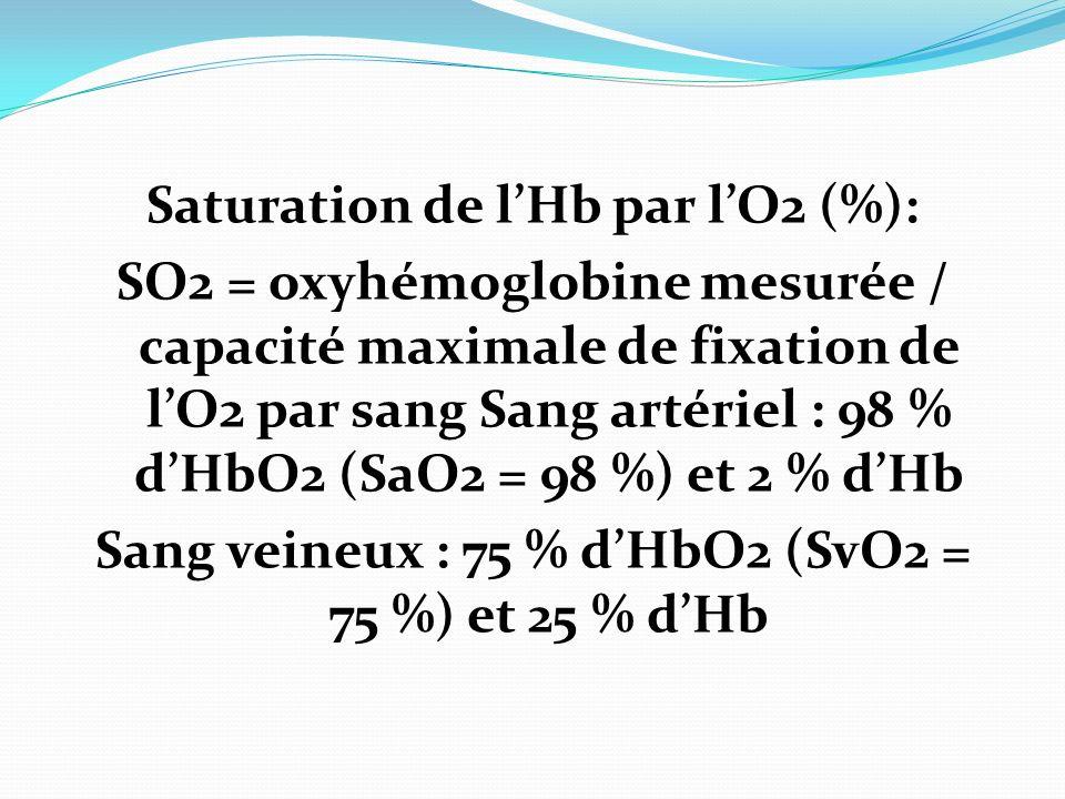 Saturation de l'Hb par l'O2 (%):