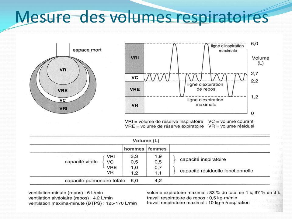 Mesure des volumes respiratoires