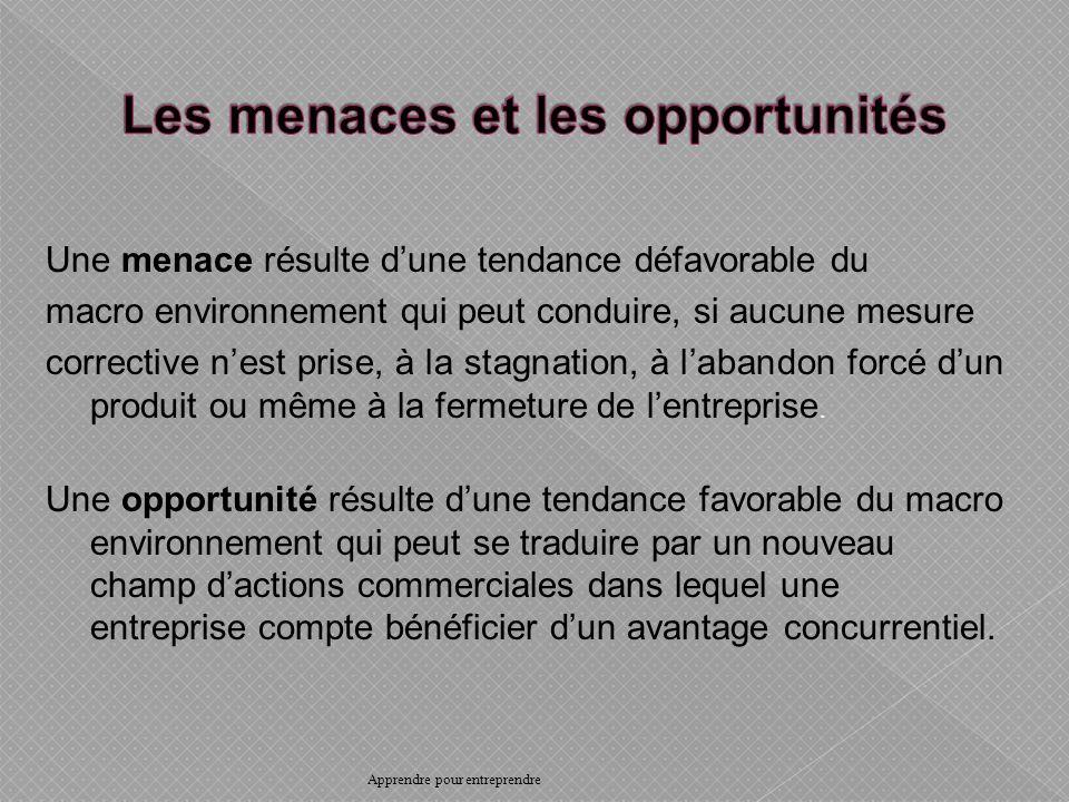 Les menaces et les opportunités