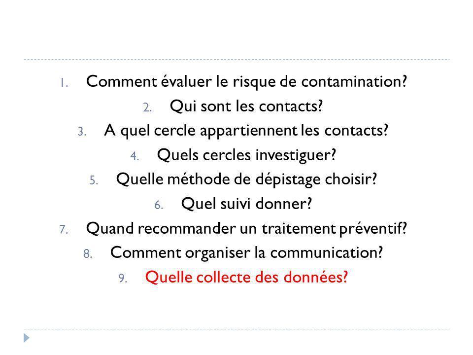 Comment évaluer le risque de contamination Qui sont les contacts
